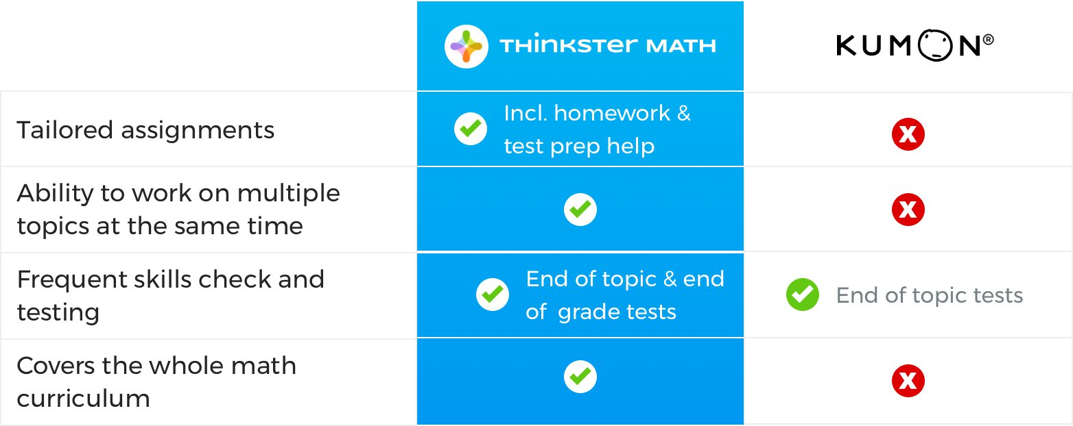 Thinkster vs Kumon Progression Comparison