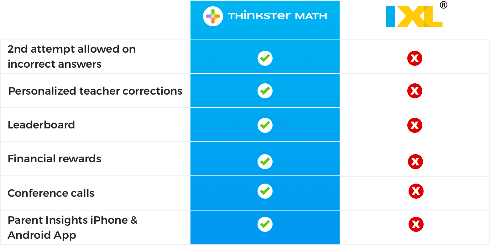 How does the IXL Math program compare to Thinkster Math?