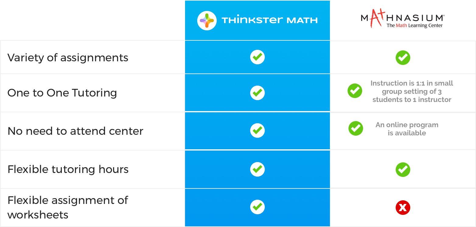 Mathnasium Experience vs. Thinkster Math Experience