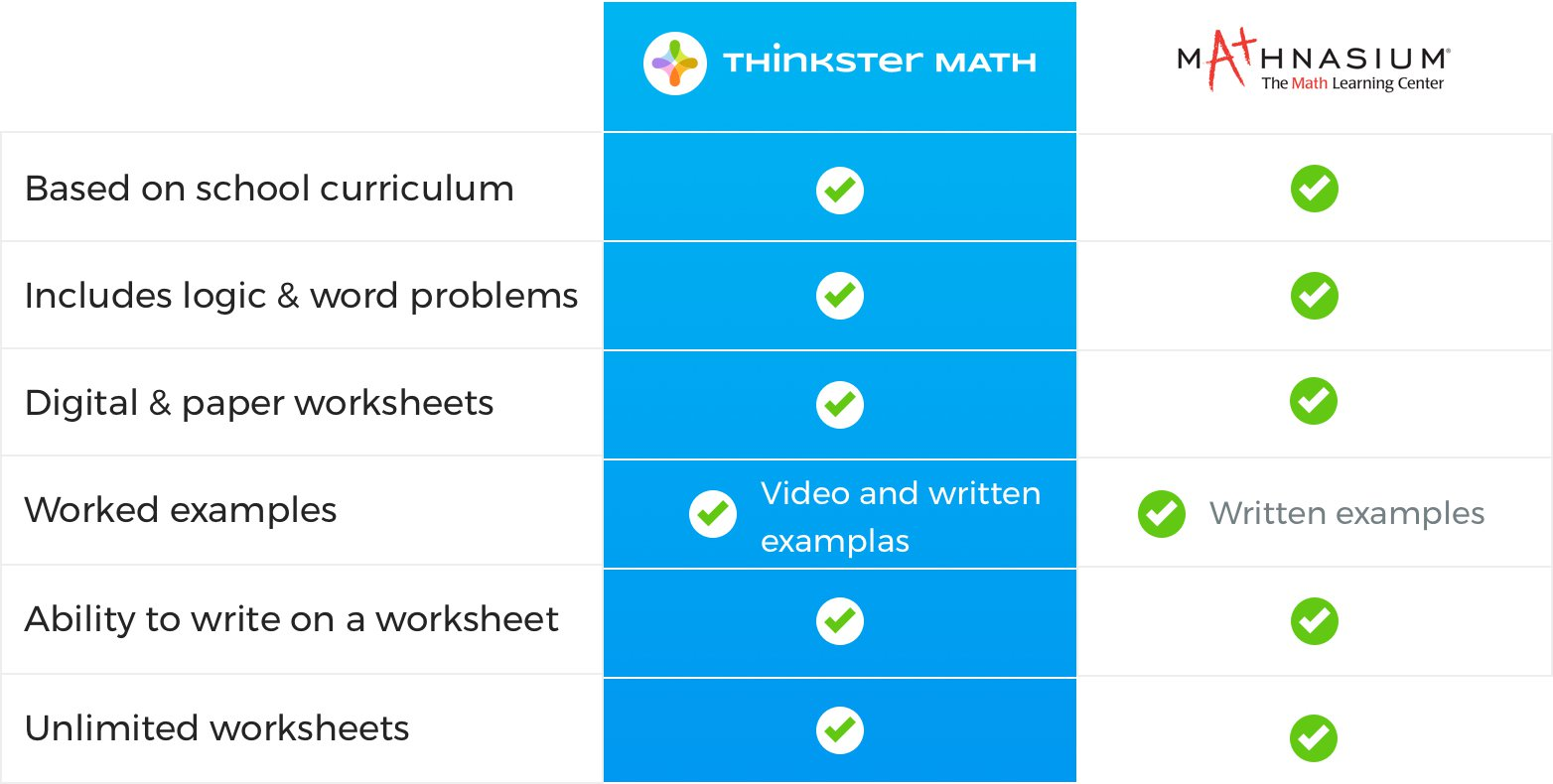 Mathnasium Worksheets vs. Thinkster Math Worksheets